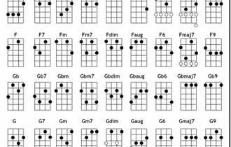 尤克里里最常用的四个和弦练习